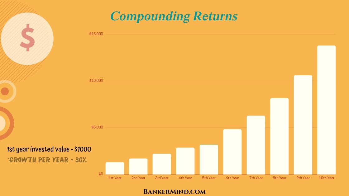 How Can Investors Receive Compounding Returns on their investments