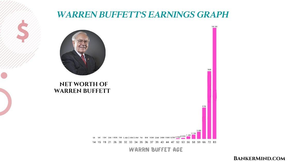warren buffett's compounding returns examle