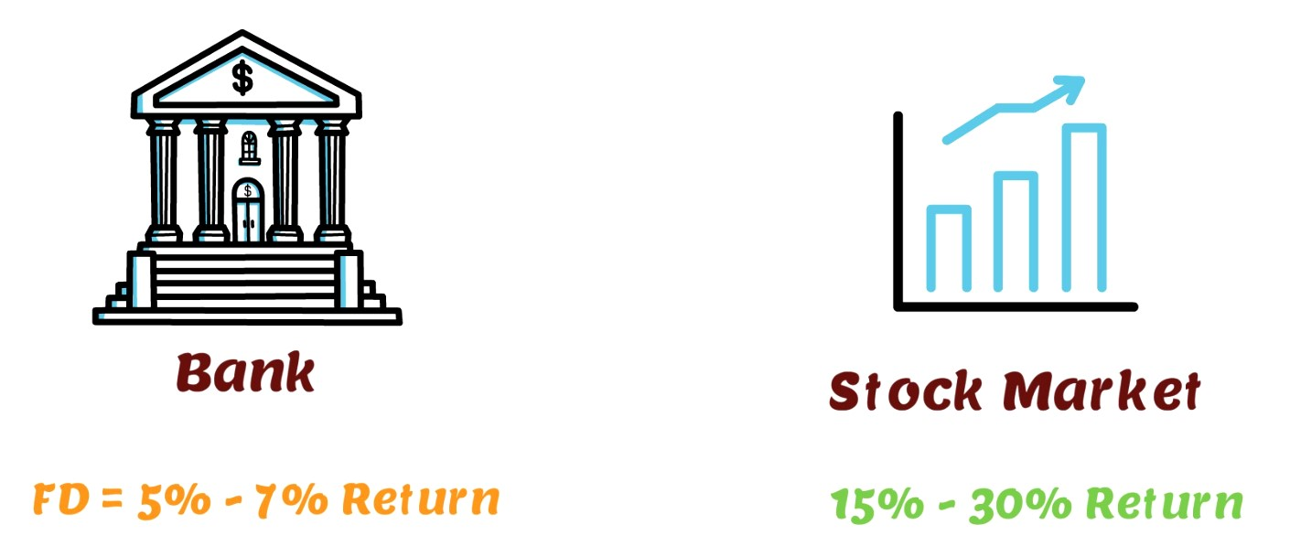 difference between bank and stock market return - stock market for beginners