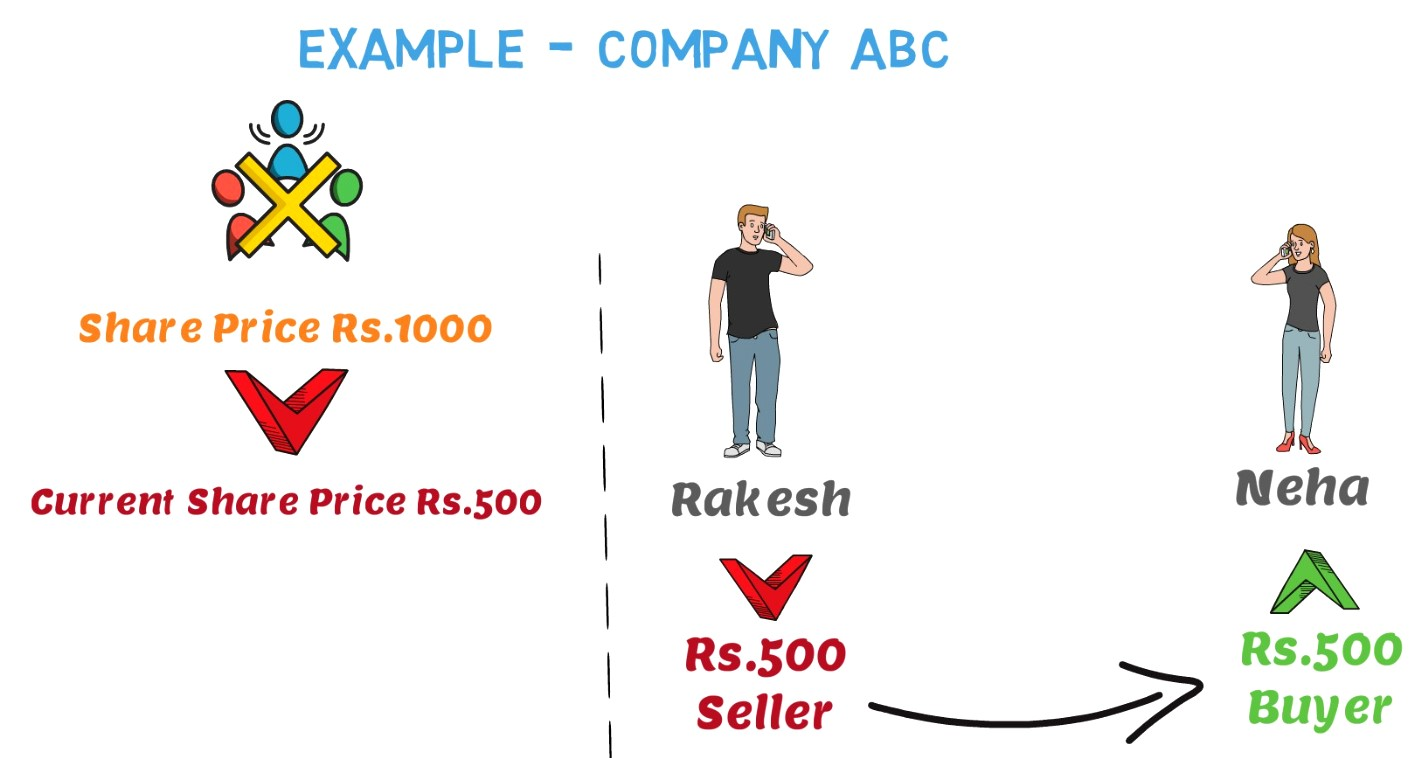 share buy and sell example - stock market for beginners